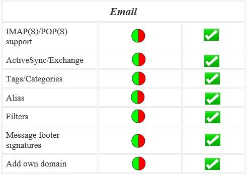 secure and private email features