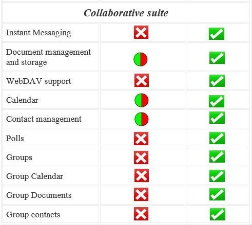 secure and private collaboration features